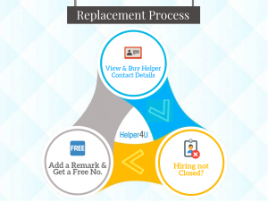 Process for replacement is online: Just update the remark on why the hiring has not closed.